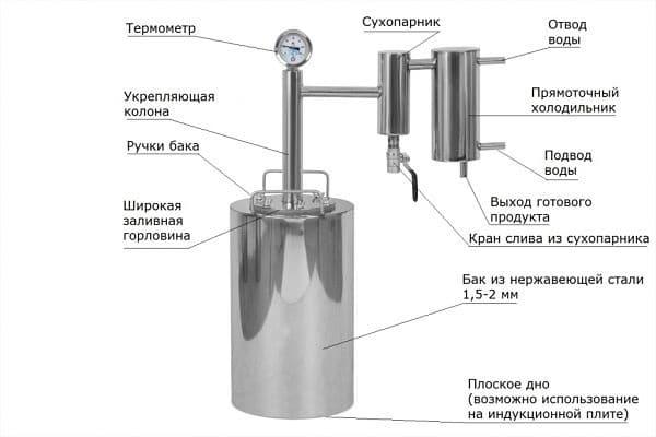 строение устройства для самогона