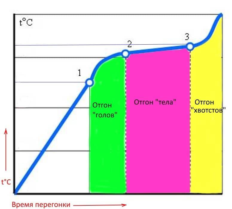 температурные режимы приготовления браги